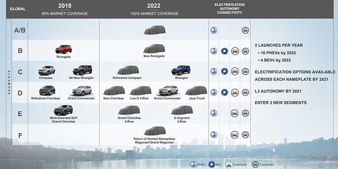 Plan Jeep 2018 -> 2022